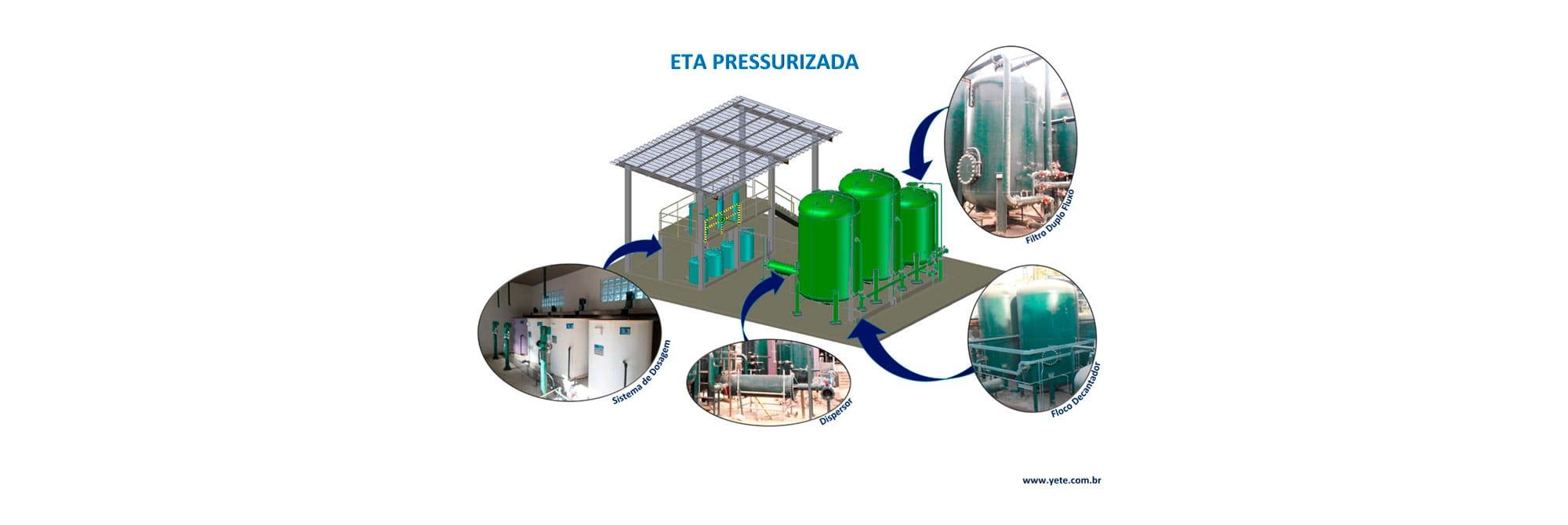 Estação de Tratamento de Água Pressurizada