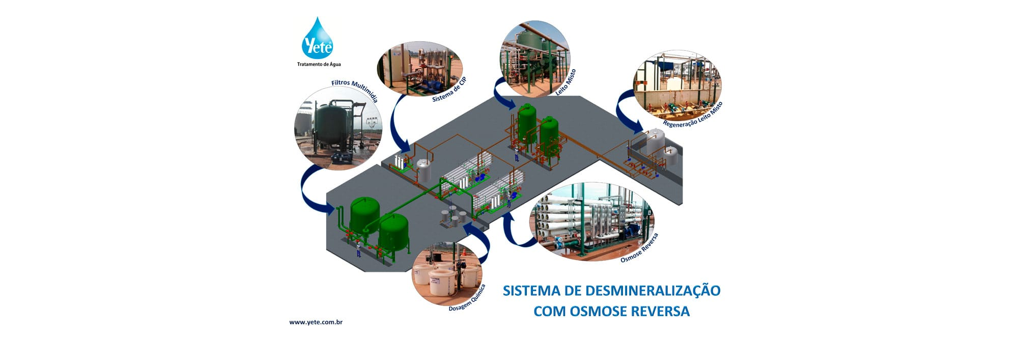 Sistema de Desmineralização com Osmose Reversa